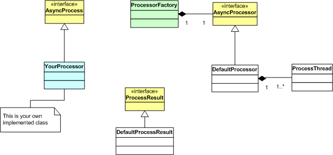 Chapter 22. Asynchronous Request Processing Framework