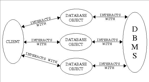 Chapter 9. Database Objects